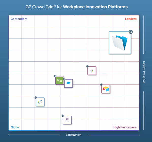 FileMaker leader in workplace innovation category