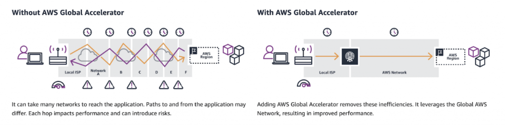 Image showing how AWS Global Accelerator can speed up access to hosted sites