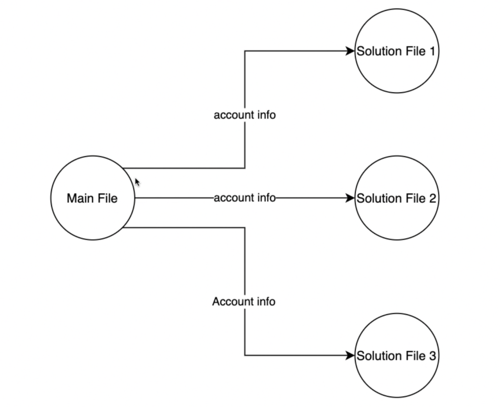 Graphic showing logic behind this account management technique
